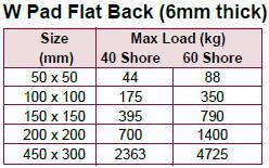Anti-Vibration Rubber Mat Load rating table