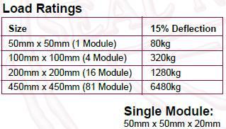 Anti-Vibration Rubber Pad Load Rating Table